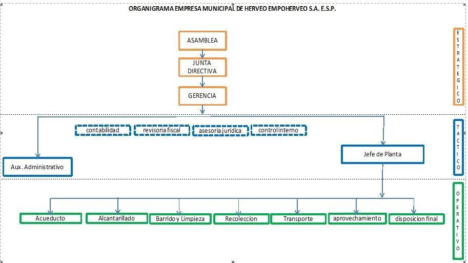 Organigrama Empresa De Servicios Públicos De Herveo